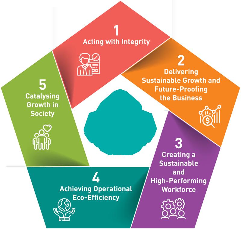 5 Sustainability Goals